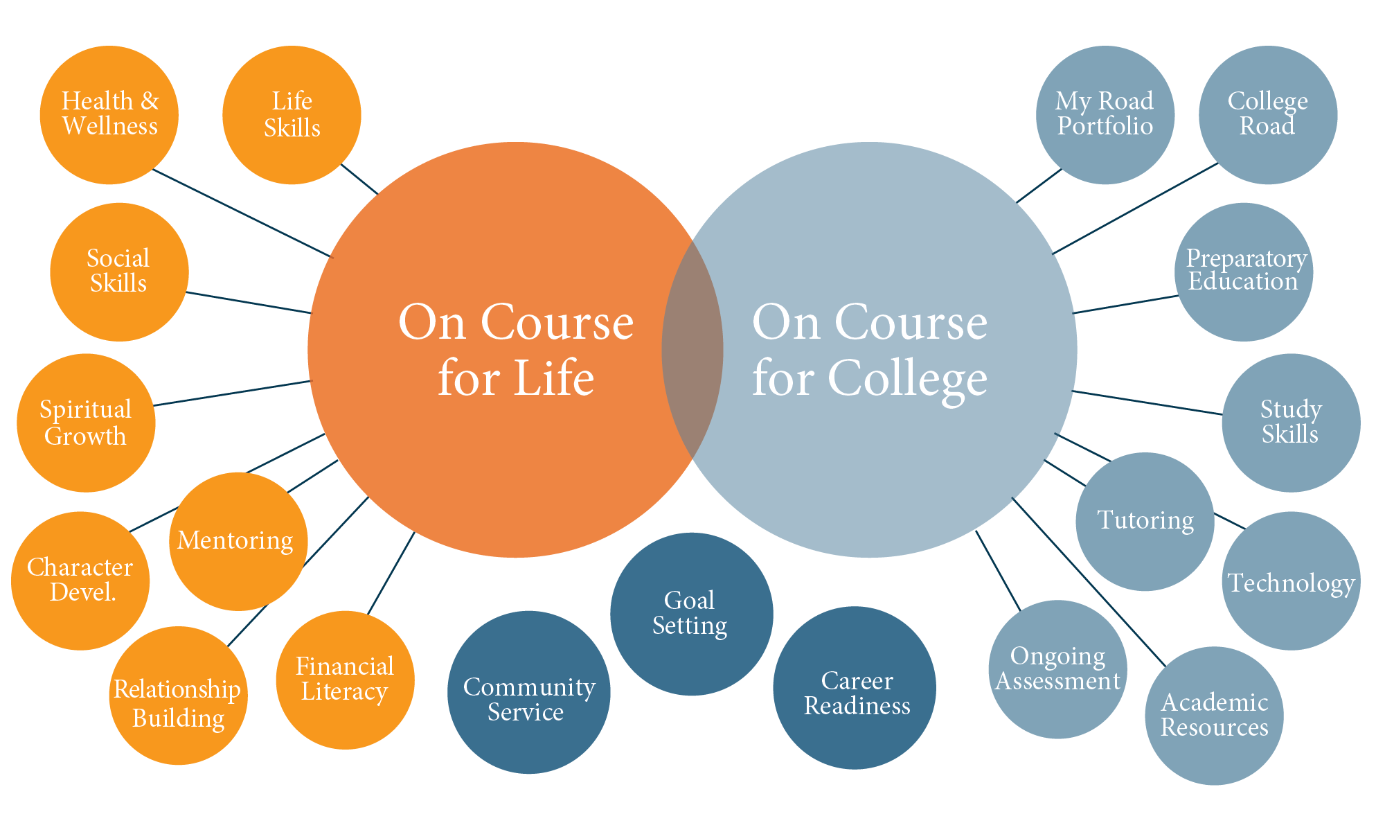 On Course for Life, On Course for College graphic